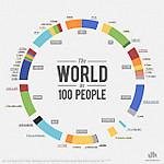 Theworldas100people_51505a8baf475